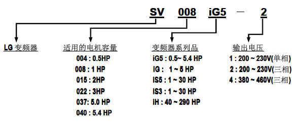 产品通过UL CE认证 保质一年 产品标识:  产品分类:  产品性能:  - 防护等级:IP00~IP20 - 变频器类型:采用IGBT的PWM控制 - 控制方式:V/F空间矢量PWM技术 - 内置:RS-485 - 内置:ModBus-RTU - 内置:PID控制 - 远程控制盘(可读写参数) - 0.5Hz输出150%转矩 - 防失速功能 - 8步速控制 - 3段跳跃频率 - 3个多功能输入 - 1个多功能输出 - 模拟输出(0~10V) - PNP and NPN 双方向信号 - 速度跟踪 - 1